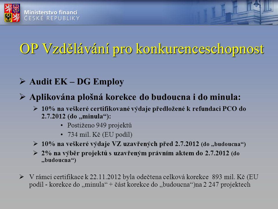 OP Vzdělávání pro konkurenceschopnost  Audit EK – DG Employ  Aplikována plošná korekce do budoucna i do minula:  10% na veškeré certifikované výdaj