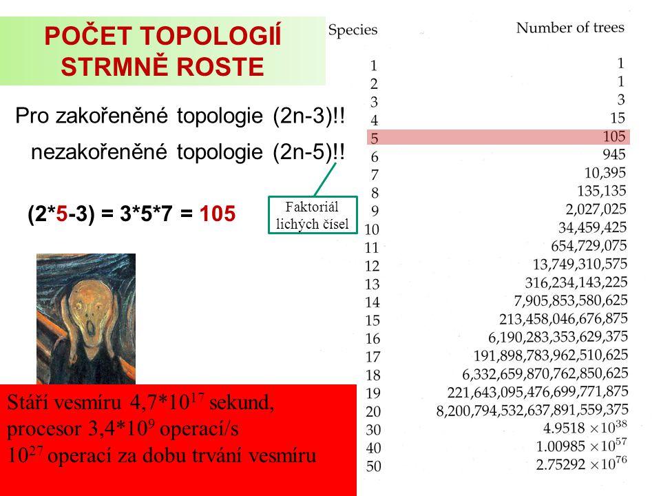 Počet zakořeněných topologií pro různé množství taxonů POČET TOPOLOGIÍ STRMNĚ ROSTE Pro zakořeněné topologie (2n-3)!! nezakořeněné topologie (2n-5)!!