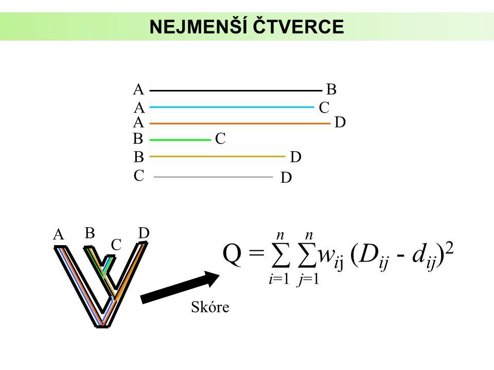 AB AC AD BC BD C D Skóre Q = ∑ ∑w ij (D ij - d ij ) 2 n i=1 j=1 B C D A NEJMENŠÍ ČTVERCE