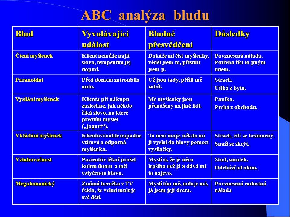 ABC analýza bludu Blud Vyvolávající událost Bludné přesvědčení Důsledky Čtení myšlenek Klient nemůže najít slovo, terapeutka jej doplní. Dokáže mi čís