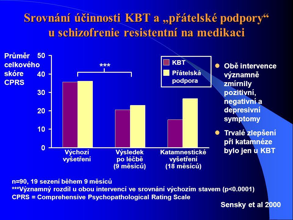 """Srovnání účinnosti KBT a """"přátelské podpory u schizofrenie resistentní na medikaci Výchozí vyšetření Výsledek po léčbě (9 měsíců) Katamnestické vyšetření (18 měsíců) Průměr celkového skóre CPRS KBT Přátelská podpora  Obě intervence významně zmírnily pozitivní, negativní a depresivní symptomy  Trvalé zlepšení při katamnéze bylo jen u KBT n=90, 19 sezení během 9 měsíců ***Významný rozdíl u obou intervencí ve srovnání výchozím stavem (p<0.0001) CPRS = Comprehensive Psychopathological Rating Scale Sensky et al 2000 ***"""