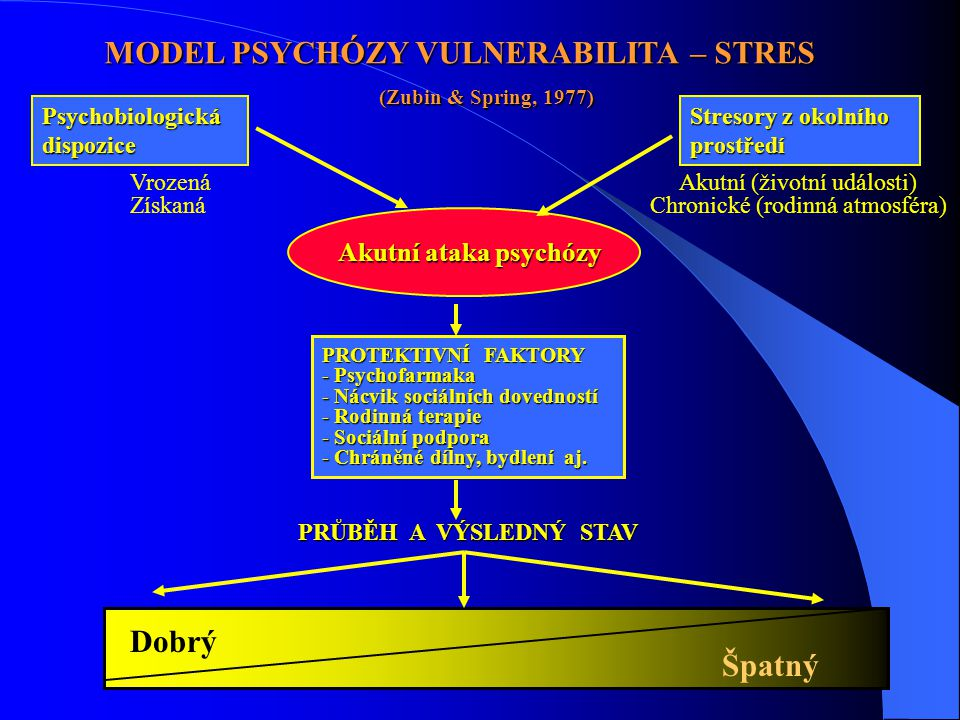 Psychobiologickádispozice MODEL PSYCHÓZY VULNERABILITA – STRES (Zubin & Spring, 1977) Stresory z okolního prostředí Akutní ataka psychózy Vrozená Získaná Akutní (životní události) Chronické (rodinná atmosféra) PROTEKTIVNÍ FAKTORY - Psychofarmaka - Nácvik sociálních dovedností - Rodinná terapie - Sociální podpora - Chráněné dílny, bydlení aj.