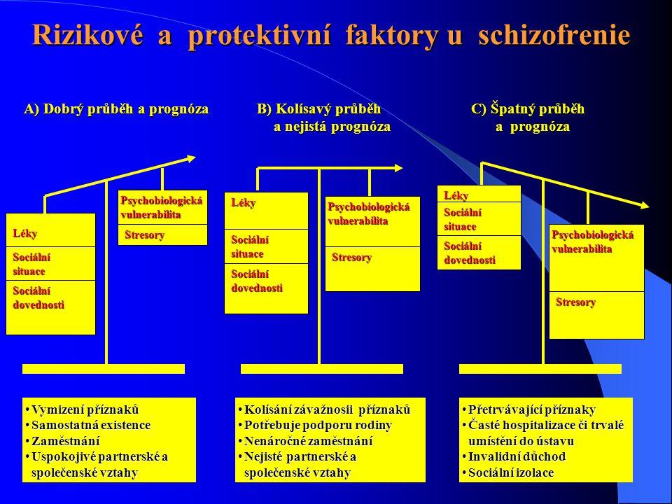 Rizikové a protektivní faktory u schizofrenie Psychobiologická vulnerabilita Stresory Léky Sociálnísituace Sociální dovednosti Psychobiologická vulner