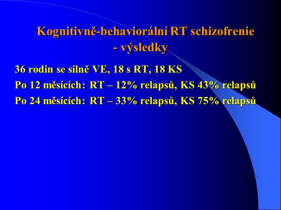 Kognitivně-behaviorální RT schizofrenie - výsledky Kognitivně-behaviorální RT schizofrenie - výsledky 36 rodin se silně VE, 18 s RT, 18 KS Po 12 měsících: RT – 12% relapsů, KS 43% relapsů Po 24 měsících: RT – 33% relapsů, KS 75% relapsů