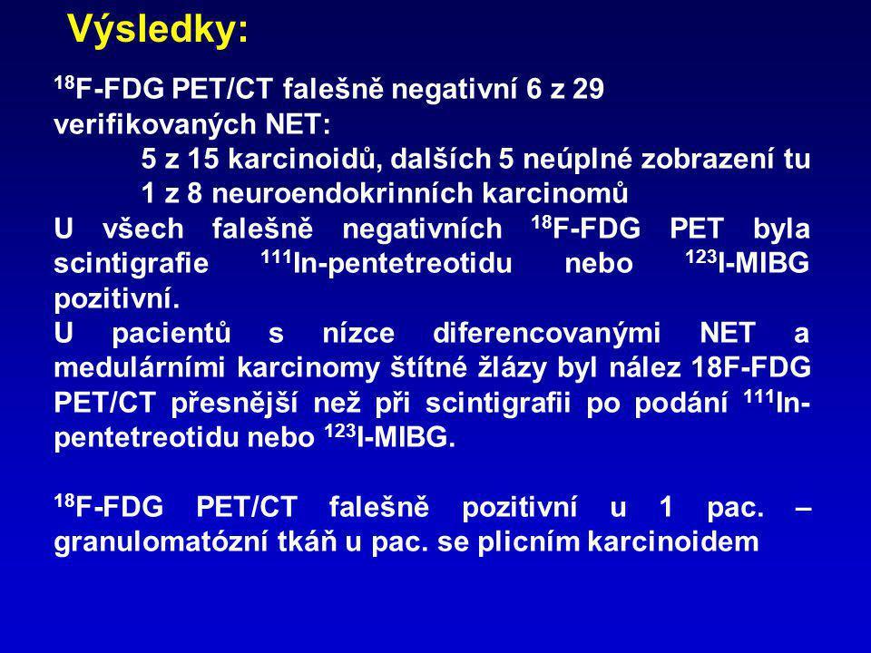 18 F-FDG PET/CT falešně negativní 6 z 29 verifikovaných NET: 5 z 15 karcinoidů, dalších 5 neúplné zobrazení tu 1 z 8 neuroendokrinních karcinomů U vše