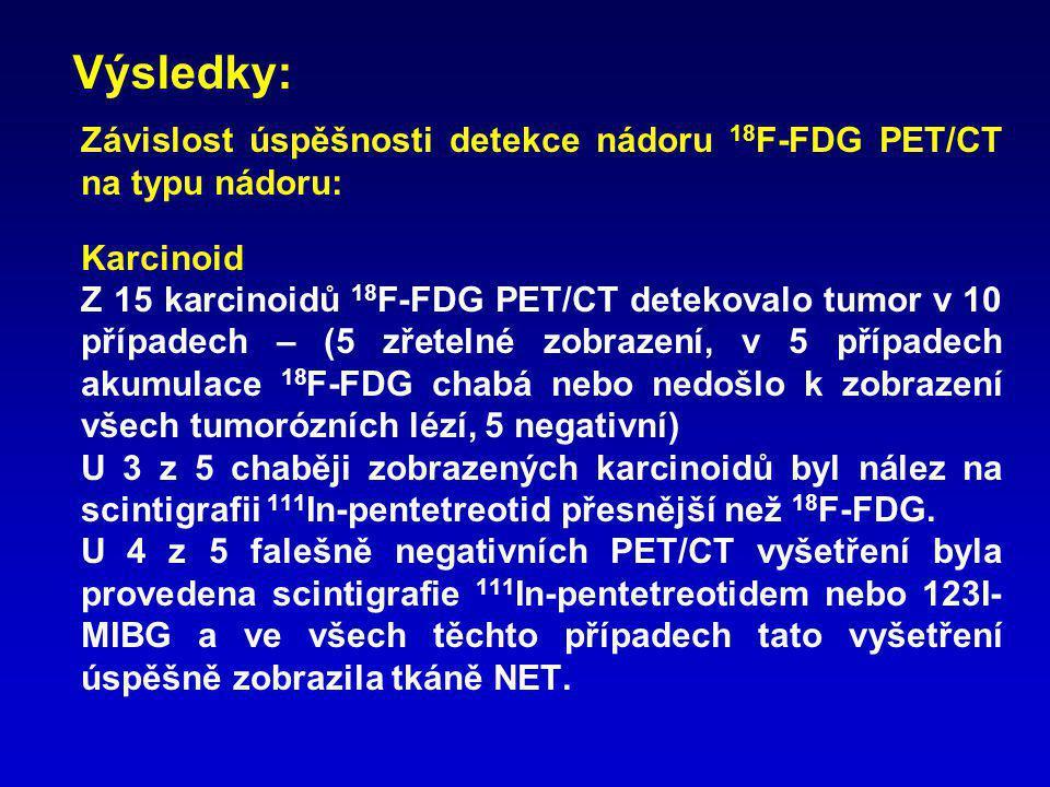 Závislost úspěšnosti detekce nádoru 18 F-FDG PET/CT na typu nádoru: Neuroendokrinní karcinom Z 8 pacientů detekovalo 18 F-FDG PET/CT tumorózní tkáň v 7 případech.