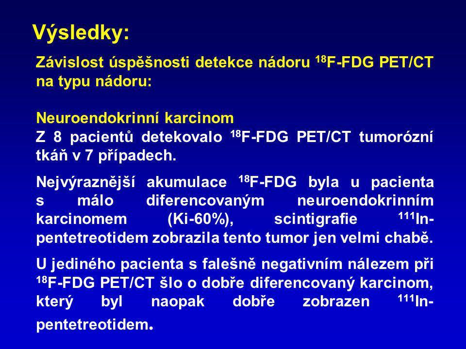 Závislost úspěšnosti detekce nádoru 18 F-FDG PET/CT na typu nádoru: Medulární karcinomy štítné žlázy 18 F-FDG PET/CT detekovalo tumorózní tkáň v obou případech, vyšetření 111 In-pentetreotidem u jednoho pac., 123 I-MIBG u druhého obě vyšetření byla negativní.