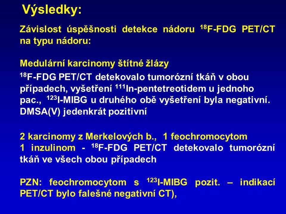 18 F-FDG PET/CT falešně negativní 6 z 29 verifikovaných NET: 5 z 15 karcinoidů, dalších 5 neúplné zobrazení tu 1 z 8 neuroendokrinních karcinomů U všech falešně negativních 18 F-FDG PET byla scintigrafie 111 In-pentetreotidu nebo 123 I-MIBG pozitivní.