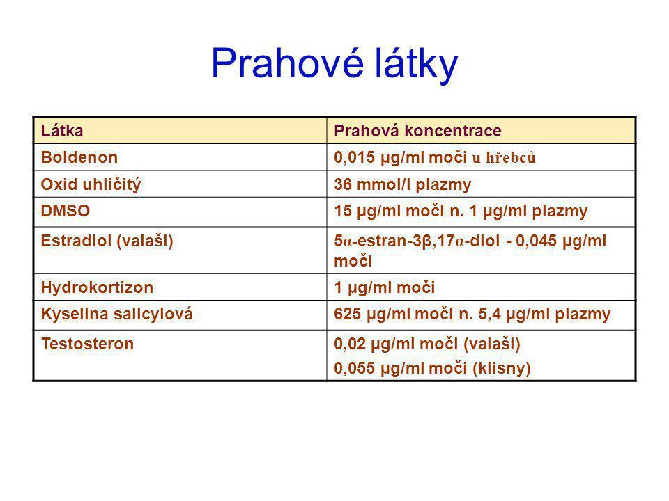 Prahové látky LátkaPrahová koncentrace Boldenon0,015 µg/ml moči u hřebců Oxid uhličitý36 mmol/l plazmy DMSO15 µg/ml moči n. 1 µg/ml plazmy Estradiol (