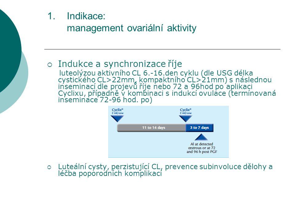 1.Indikace: management ovariální aktivity  Indukce a synchronizace říje luteolýzou aktivního CL 6.-16.den cyklu (dle USG délka cystického CL>22mm, kompaktního CL>21mm) s následnou inseminací dle projevů říje nebo 72 a 96hod po aplikaci Cyclixu, případně v kombinaci s indukcí ovulace (termínovaná inseminace 72-96 hod.