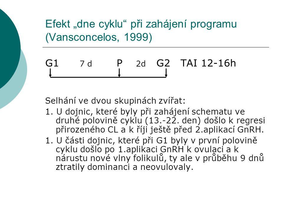 """Efekt """"dne cyklu při zahájení programu (Vansconcelos, 1999) G1 7 d P 2d G2 TAI 12-16h Selhání ve dvou skupinách zvířat: 1."""