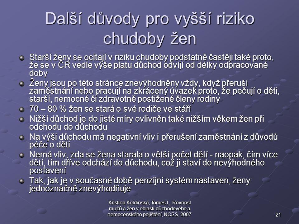 21 Kristina Koldinská, Tomeš I., Rovnost mužů a žen v oblasti důchodového a nemocenského pojištění, NCSS, 2007 Další důvody pro vyšší riziko chudoby ž