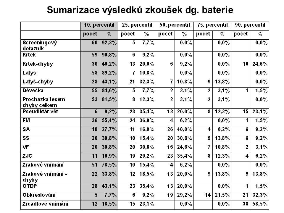 Analýza výsledků zkoušek •závažné postižení čtenářského výkonu, poněkud lepší tiché čtení •výrazně deficitní výkon ve smysluplném diktátu •podstatně lepší výkony v pseudovětném diktátu •fonematické povědomí: fonol.