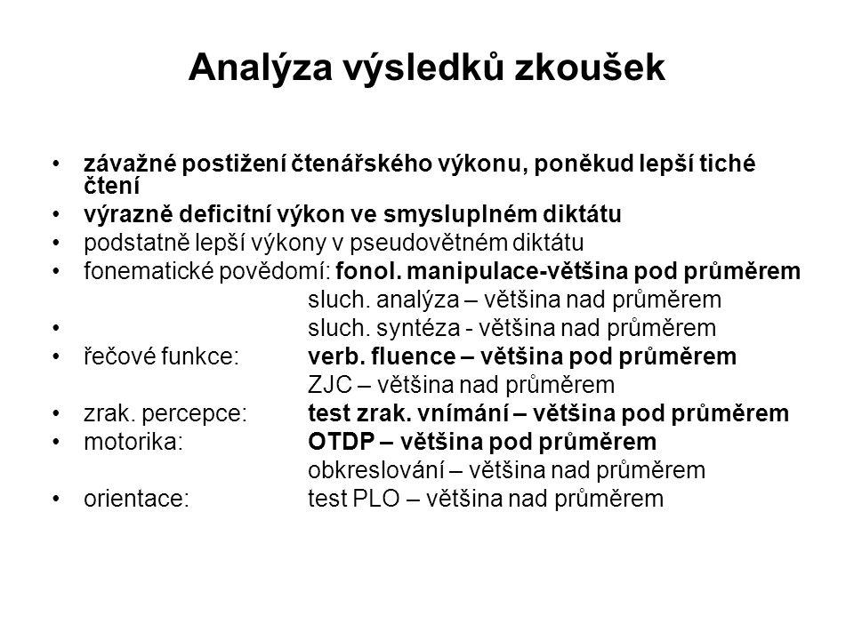 Analýza výsledků zkoušek •závažné postižení čtenářského výkonu, poněkud lepší tiché čtení •výrazně deficitní výkon ve smysluplném diktátu •podstatně l