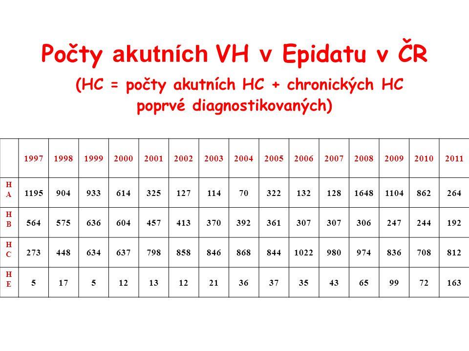 Endemicita HEV (CDC 2012)