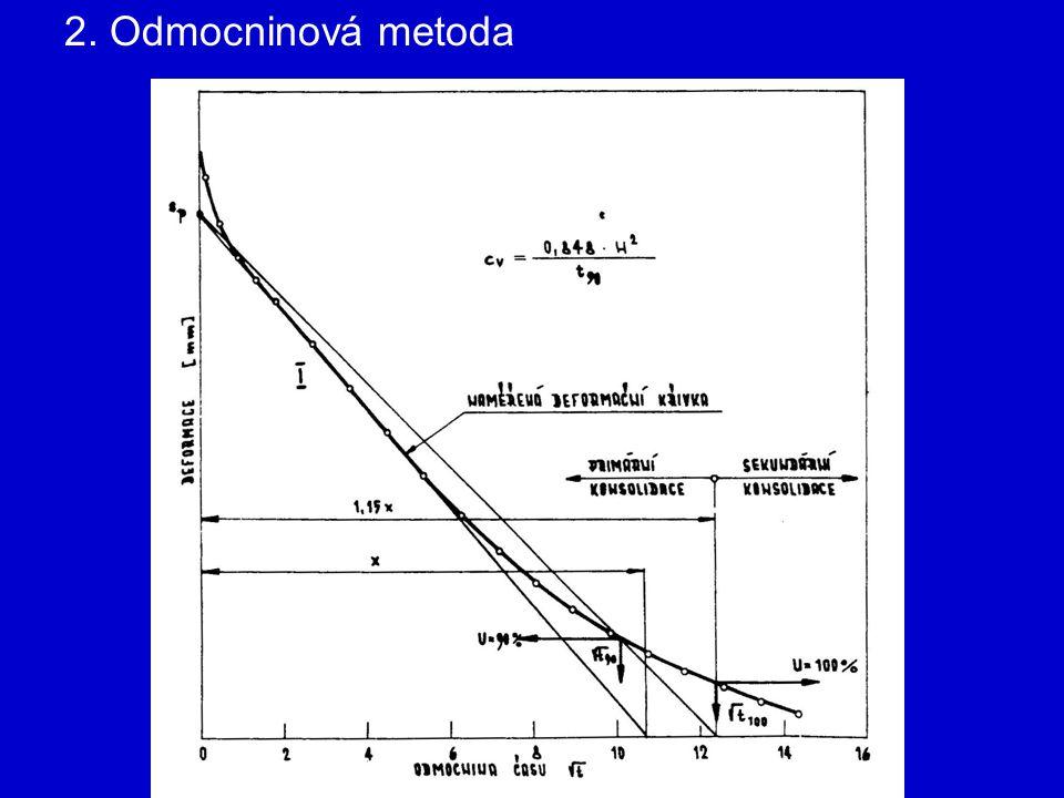 2. Odmocninová metoda