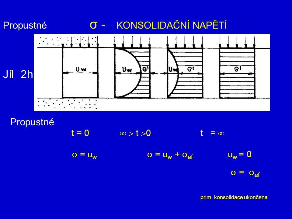 Propustné σ - KONSOLIDAČNÍ NAPĚTÍ t = 0   t  0 t =  σ = u w σ = u w + σ ef u w = 0 σ = σ ef prim..konsolidace ukončena Propustné Jíl 2h