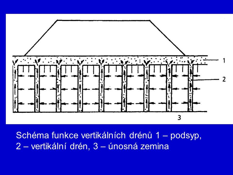 Schéma funkce vertikálních drénů 1 – podsyp, 2 – vertikální drén, 3 – únosná zemina