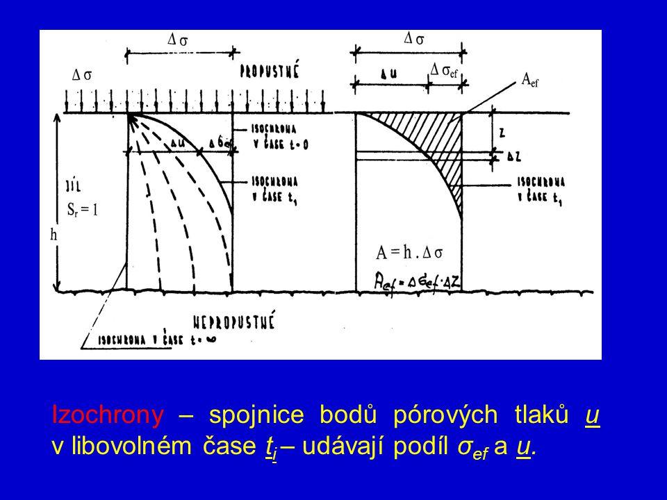 Izochrony – spojnice bodů pórových tlaků u v libovolném čase t i – udávají podíl σ ef a u.