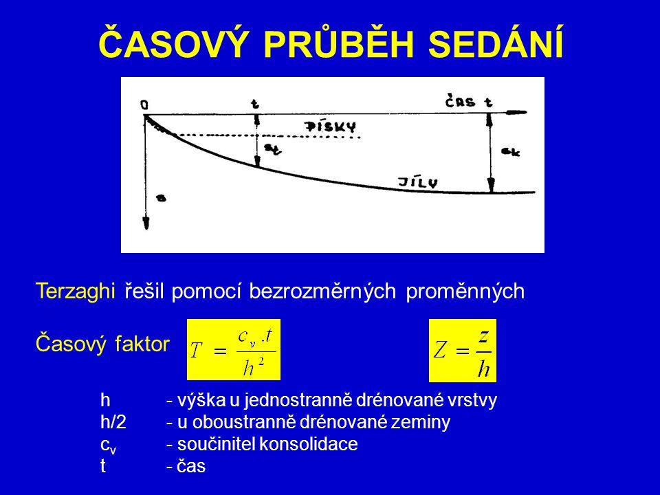ČASOVÝ PRŮBĚH SEDÁNÍ Terzaghi řešil pomocí bezrozměrných proměnných Časový faktor h- výška u jednostranně drénované vrstvy h/2- u oboustranně drénovan