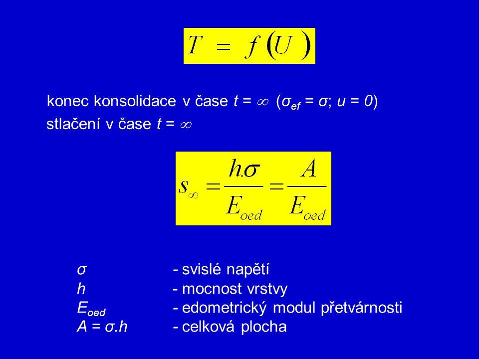 konec konsolidace v čase t =  (σ ef = σ; u = 0) stlačení v čase t =  σ- svislé napětí h- mocnost vrstvy E oed - edometrický modul přetvárnosti A = σ