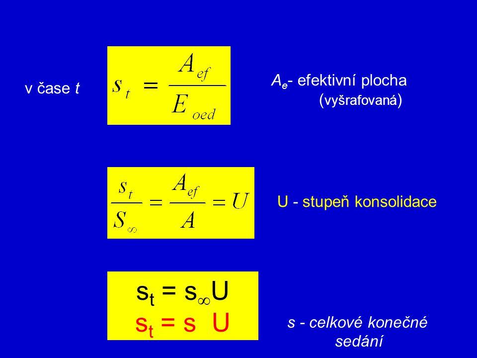 U - stupeň konsolidace s t = s  U s t = s U v čase t A e - efektivní plocha ( vyšrafovaná ) s - celkové konečné sedání