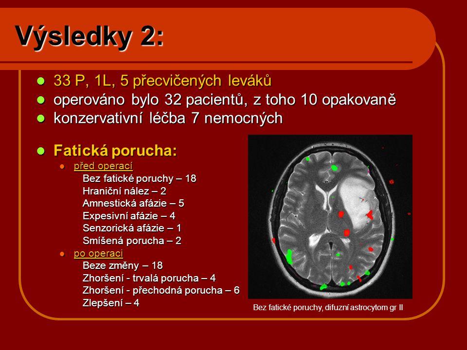 Výsledky 2:  33 P, 1L, 5 přecvičených leváků  operováno bylo 32 pacientů, z toho 10 opakovaně  konzervativní léčba 7 nemocných  Fatická porucha: 