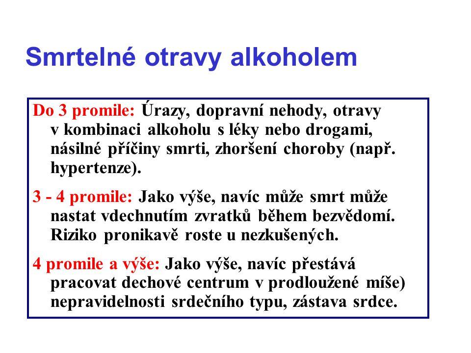 Smrtelné otravy alkoholem Do 3 promile: Úrazy, dopravní nehody, otravy v kombinaci alkoholu s léky nebo drogami, násilné příčiny smrti, zhoršení choro
