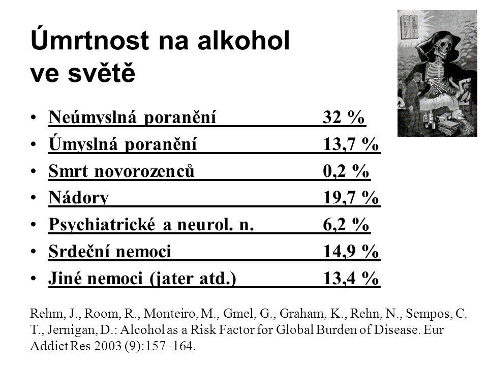 Úmrtnost na alkohol ve světě •Neúmyslná poranění 32 % •Úmyslná poranění 13,7 % •Smrt novorozenců 0,2 % •Nádory 19,7 % •Psychiatrické a neurol. n. 6,2