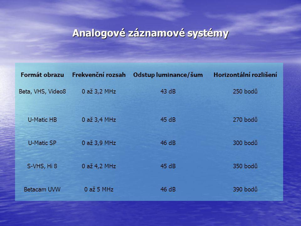 Analogové záznamové systémy Formát obrazuFrekvenční rozsahOdstup luminance/šumHorizontální rozlišení Beta, VHS, Video80 až 3,2 MHz43 dB250 bodů U-Mati