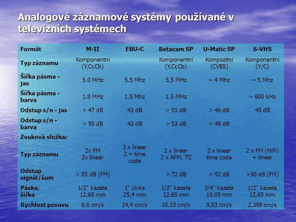 Analogové záznamové systémy používané v televizních systémech FormátM-IIEBU-CBetacam SPU-Matic SPS-VHS Typ záznamu Komponentní (Y,Cr,Cb) Kompozitní (C