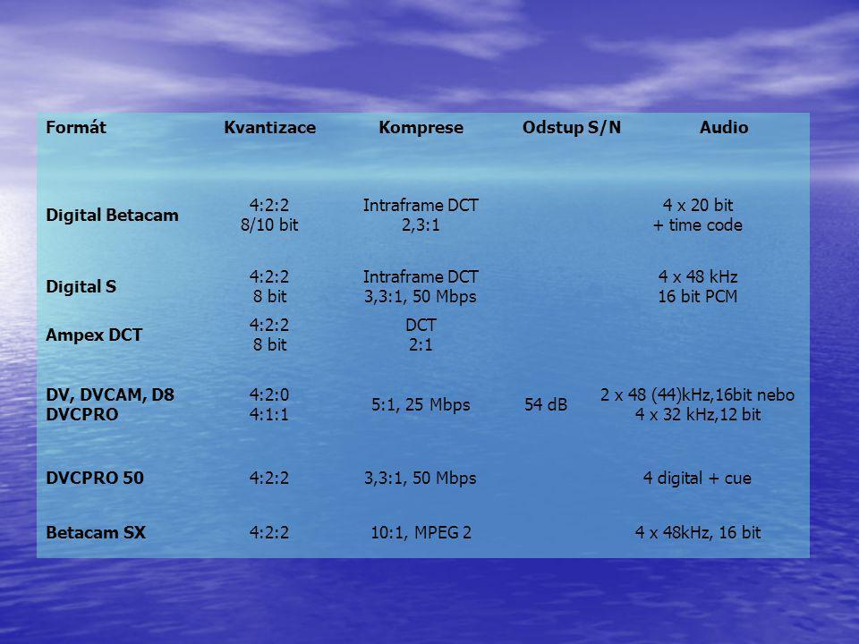 FormátKvantizaceKompreseOdstup S/NAudio Digital Betacam 4:2:2 8/10 bit Intraframe DCT 2,3:1 4 x 20 bit + time code Digital S 4:2:2 8 bit Intraframe DC