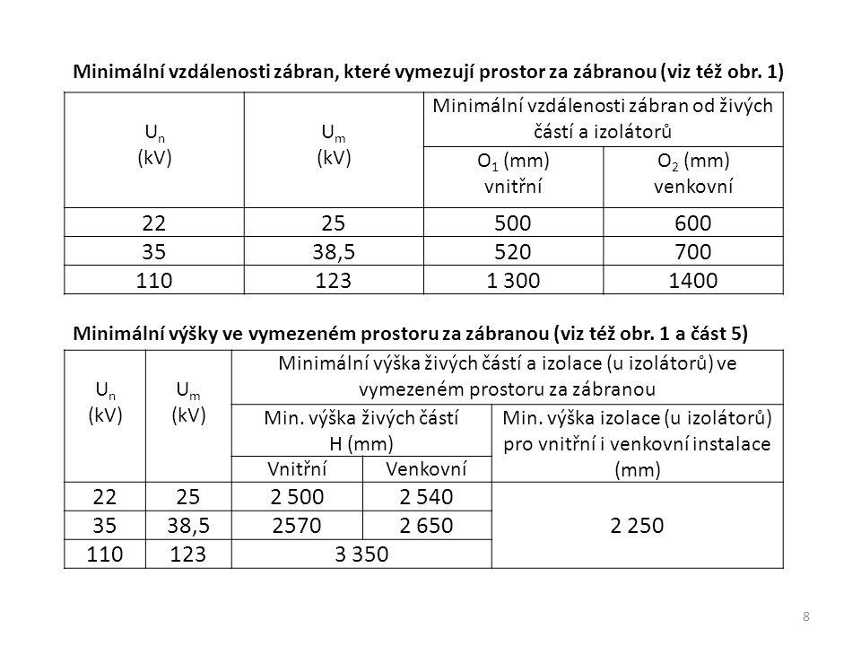 8 U n (kV) U m (kV) Minimální vzdálenosti zábran od živých částí a izolátorů O 1 (mm) vnitřní O 2 (mm) venkovní 2225500600 3538,5520700 1101231 300140