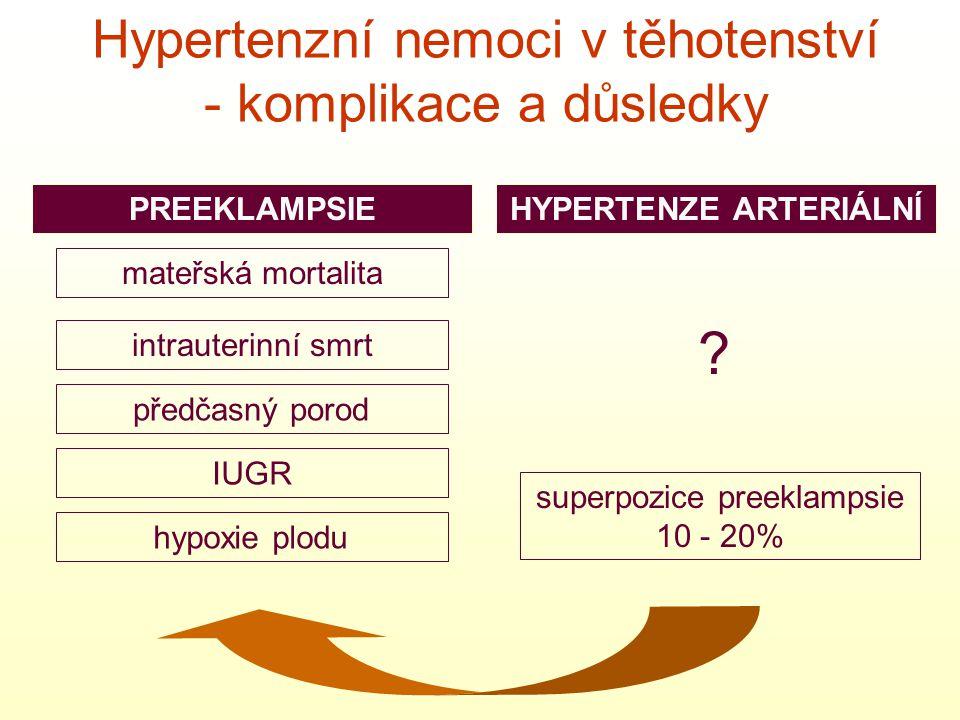 PREEKLAMPSIEHYPERTENZE ARTERIÁLNÍ Hypertenzní nemoci v těhotenství - komplikace a důsledky mateřská mortalita intrauterinní smrt předčasný porod IUGR