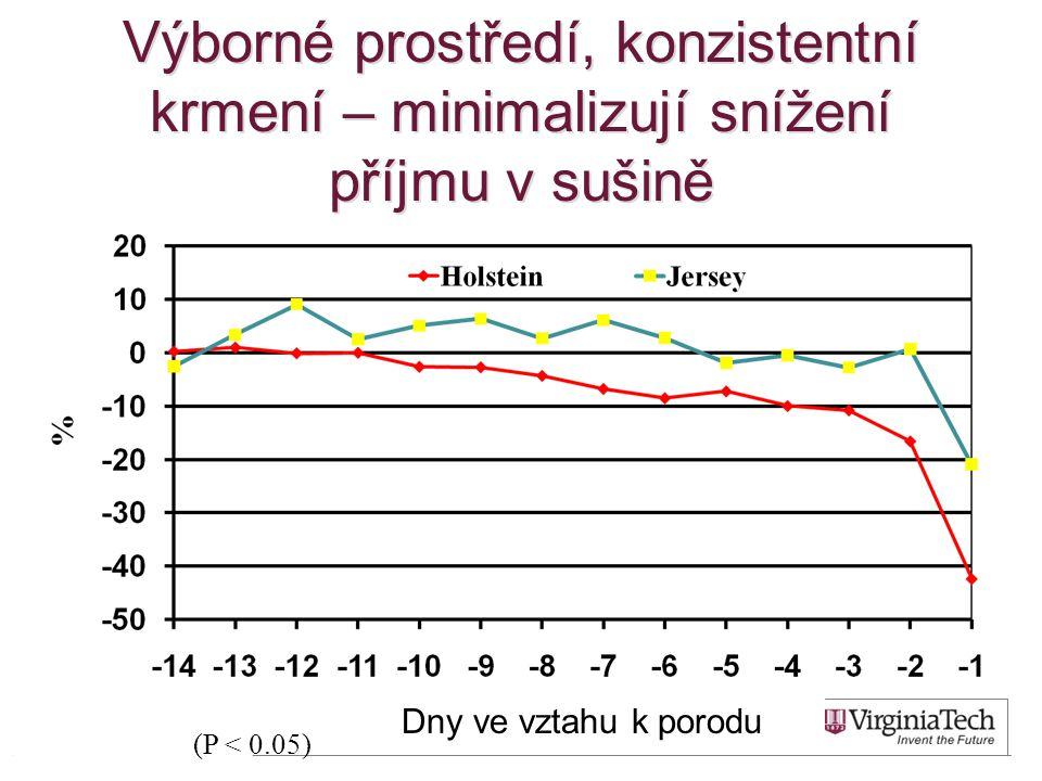 Výborné prostředí, konzistentní krmení – minimalizují snížení příjmu v sušině (P < 0.05) Dny ve vztahu k porodu