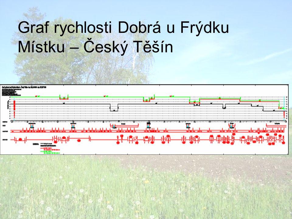 Graf rychlosti Dobrá u Frýdku Místku – Český Těšín