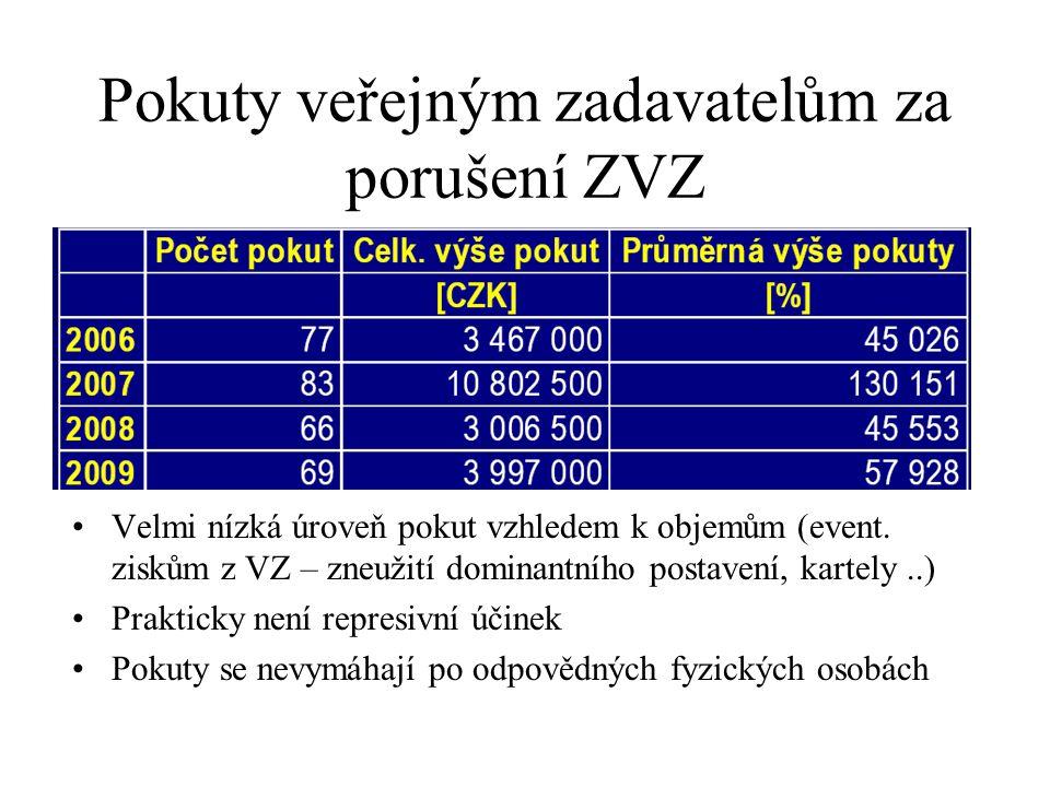 Pokuty veřejným zadavatelům za porušení ZVZ •Velmi nízká úroveň pokut vzhledem k objemům (event. ziskům z VZ – zneužití dominantního postavení, kartel