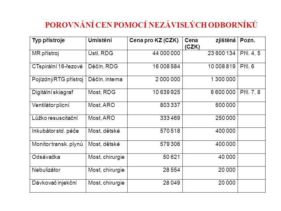 POROVNÁNÍ CEN POMOCÍ NEZÁVISLÝCH ODBORNÍKŮ Typ přístrojeUmístěníCena pro KZ (CZK)Cena zjištěná (CZK) Pozn. MR přístrojÚstí, RDG44 000 00023 600 134Pří