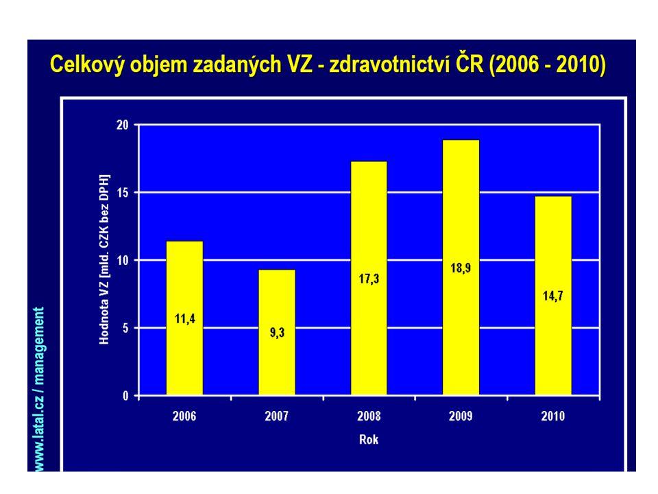 Ze zákona č.248/2000 Sb.