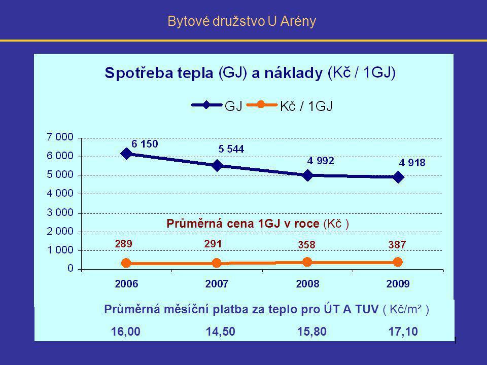 1 Bytové družstvo U Arény Průměrná měsíční platba za teplo pro ÚT A TUV ( Kč/m² ) 16,00 14,50 15,80 17,10 Průměrná cena 1GJ v roce (Kč )
