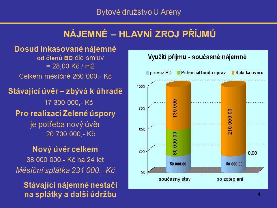 4 Bytové družstvo U Arény Dosud inkasované nájemné od členů BD dle smluv = 28,00 Kč / m2 Celkem měsíčně 260 000,- Kč Stávající úvěr – zbývá k úhradě 17 300 000,- Kč Pro realizaci Zelené úspory je potřeba nový úvěr 20 700 000,- Kč Nový úvěr celkem 38 000 000,- Kč na 24 let Měsíční splátka 231 000,- Kč Stávající nájemné nestačí na splátky a další údržbu NÁJEMNÉ – HLAVNÍ ZROJ PŘÍJMŮ
