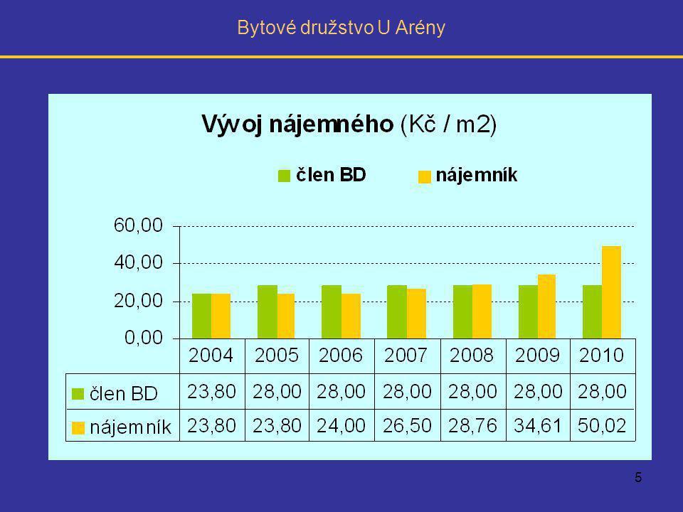 6 nové nájemné pro členy BD 35,00 Kč / m² (+25%) Celkem měsíčně 324 600,- Kč ÚSPORA ZE ZATEPLENÍ nejméně 20% nákladů vůči roku 2009 - tj.