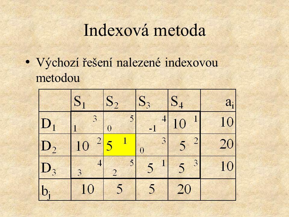 Indexová metoda • Výchozí řešení nalezené indexovou metodou