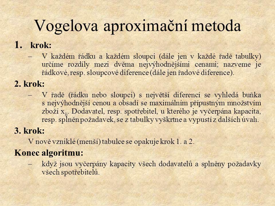 Vogelova aproximační metoda 1. krok: –V každém řádku a každém sloupci (dále jen v každé řadě tabulky) určíme rozdíly mezi dvěma nejvýhodnějšími cenami