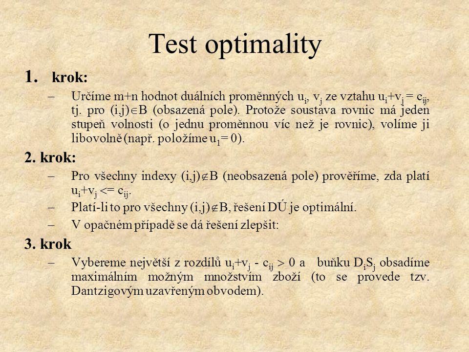 Test optimality 1. krok: –Určíme m+n hodnot duálních proměnných u i, v j ze vztahu u i +v j = c ij, tj. pro (i,j)  B (obsazená pole). Protože soustav