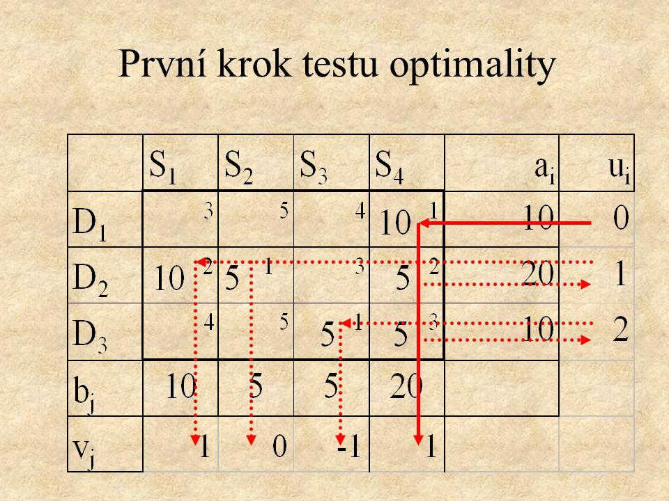 První krok testu optimality