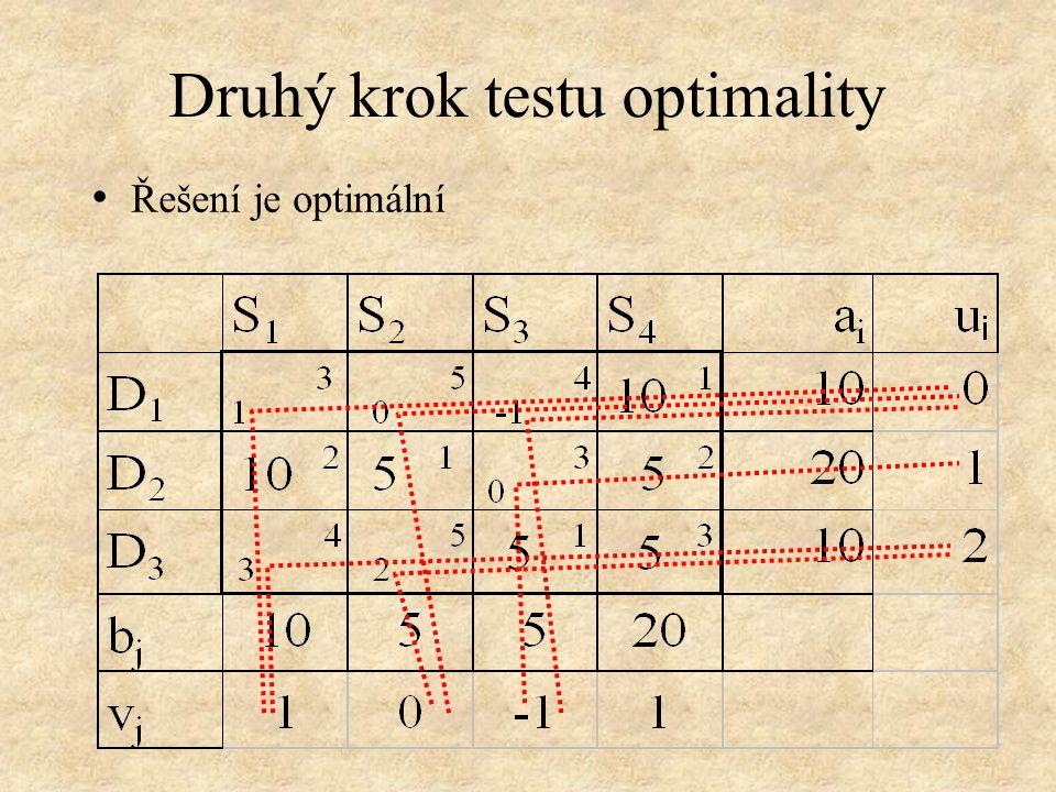 Druhý krok testu optimality • Řešení je optimální