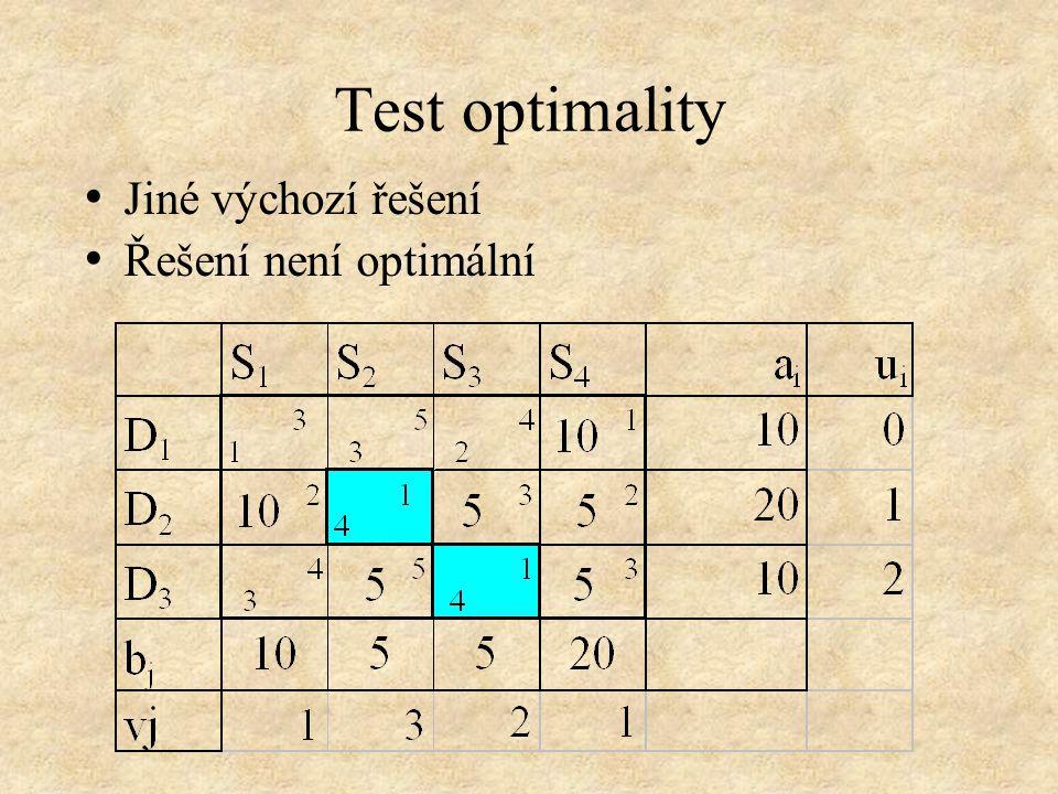 Test optimality • Jiné výchozí řešení • Řešení není optimální