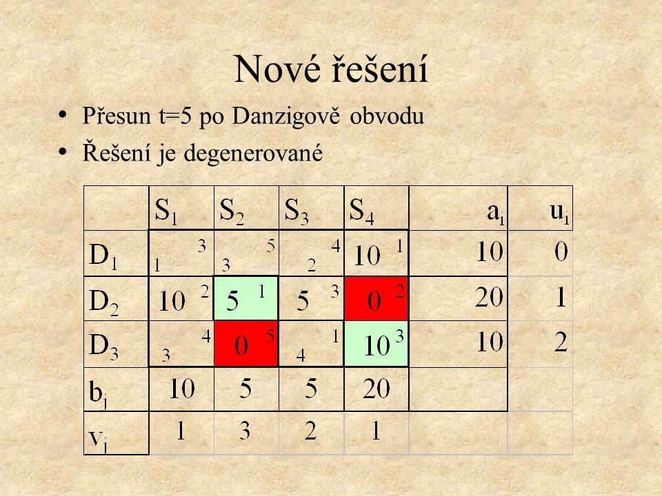 Nové řešení • Přesun t=5 po Danzigově obvodu • Řešení je degenerované