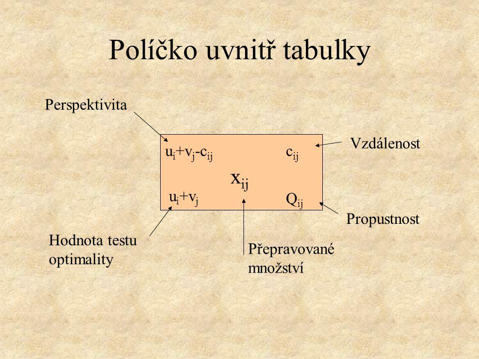 Políčko uvnitř tabulky Přepravované množství x ij Vzdálenost c ij u i +v j Hodnota testu optimality u i +v j -c ij Perspektivita Propustnost Q ij